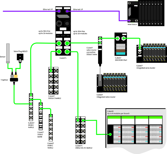murr10 murrelektronik news mac valve wiring diagram at mifinder.co
